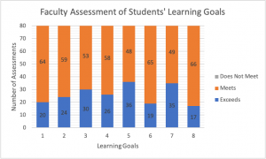 Graph of Faculty Assessment of Students' Learning Goals