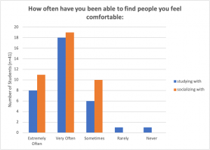 Graph Showing How Often Students Have been able to find someone they feel comfortable studying and socializing with