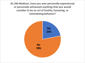Pie Chart Showing that 22% of Respondents had personally witnessed bias on campus