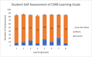 Graph of Student Self Assessment of CMB Learning Goals