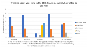 Graph Showing Data about how often students felt Welcome, Respected, Excluded, Safe, Like you Belong