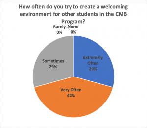 Graph Showing that CMB Students Try to Create a Welcome Environment Extremely Often (29%0, Very Often (42%), Sometimes (29%)